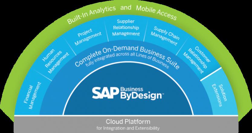 SAP ByD Infografik